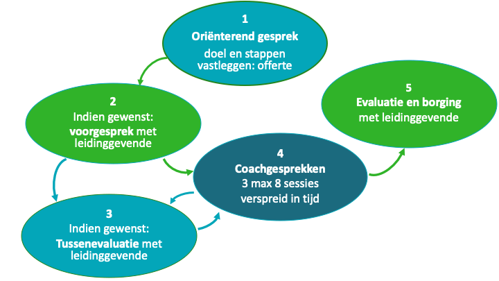 persoonlijke coaching Nijmegen, Deventer, Arnhem Workshop