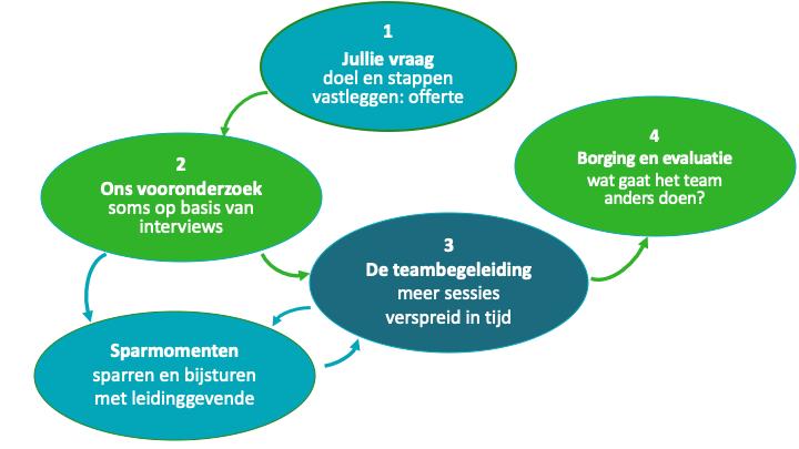 teamontwikkeling Nijmegen