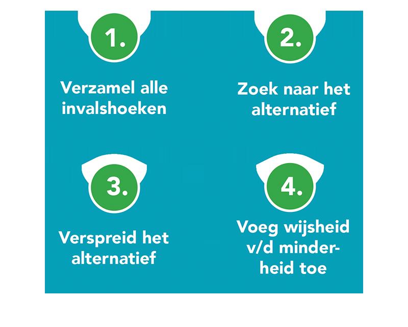 Training Deep Democracy Arnhem Nijmegen Deventer