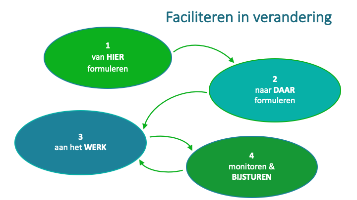 Training Omgevingswet Deventer Arnhem Ede Nijmegen