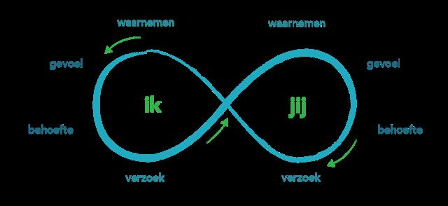 Training Verbindende Communicatie Deventer Arnhem Nijmegen