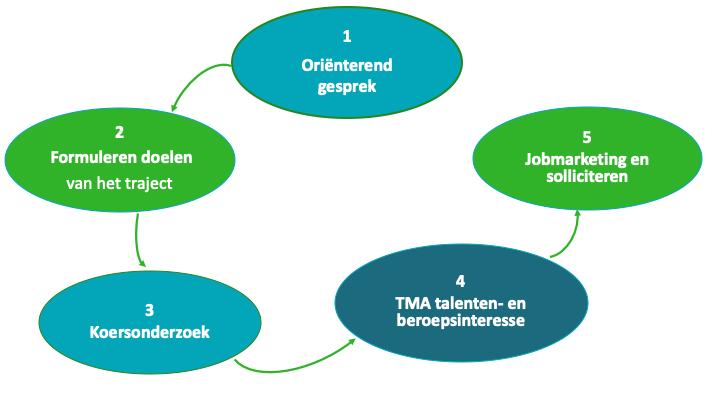 loopbaancoaching Arnhem Ede